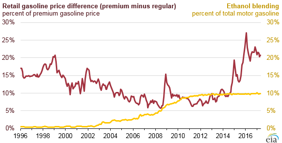 graph of retail gasoline price difference, as explained in the article text