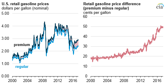 Growing octane needs widen price difference between premium, regular gasoline