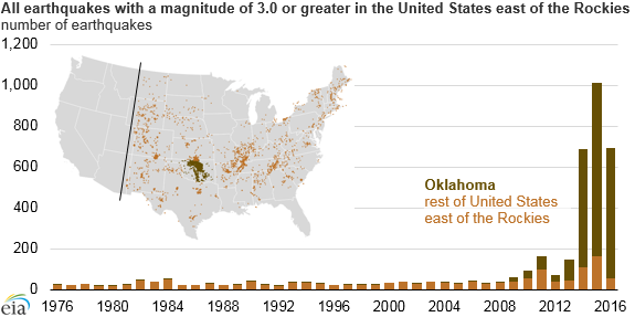 Earthquake trends in Oklahoma and other states likely related to