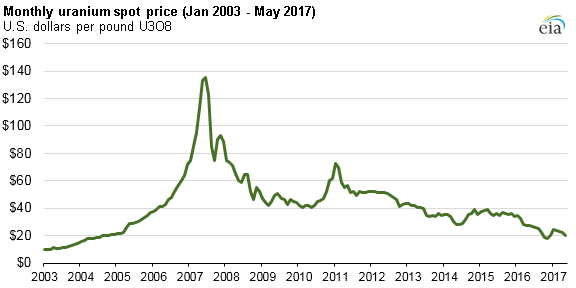 graph of monthly uranium spot price, as explained in the article text