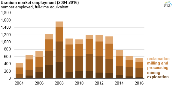 graph of uranium market employment, as explained in the article text