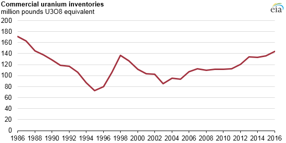 graph of commercial uranium inventories, as explained in the article text