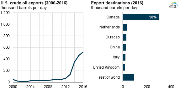 graph of U.S. crude oil exports and export destinations, as explained in the article text