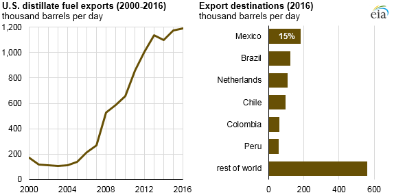 graph of U.S. distillate fuel exports and export destinations, as explained in the article text