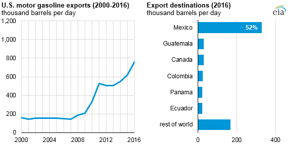 graph of U.S. motor gasoline exports and export destinations, as explained in the article text