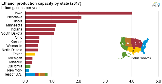 graph of ethanol production capacity by state, as explained in the article text