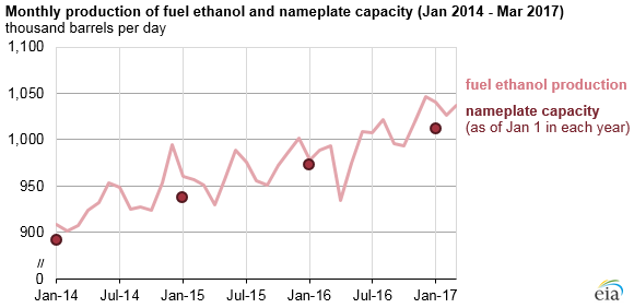 graph of monthly production of fuel ethanol and nameplate capacity, as explained in the article text