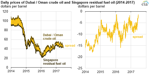 graph of daily prices of Dubai/Oman crude oil and Singapore residual fuel oil, as explained in the article text