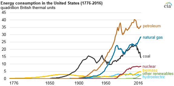 even as renewables increase fossil fuels continue to dominate u s energy mix