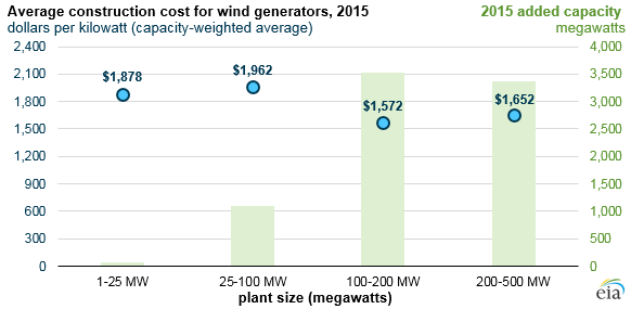 graph of average construction cost for wind generators, as explained in the article text
