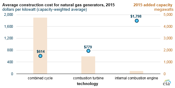 graph of average construction cost for natural gas generators, as explained in the article text