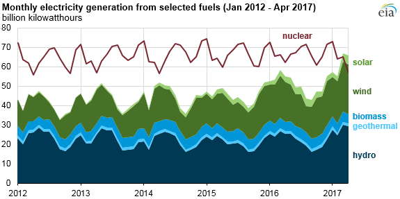 graph of monthly U.S. electricity generation, as explained in the article text