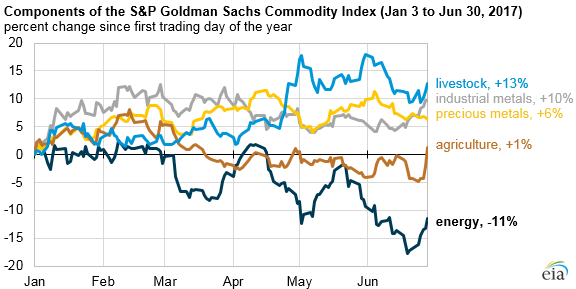Energy Prices Declined More Than Any Other Commodity In
