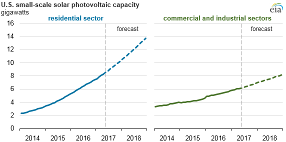 graph of U.S. small-scale solar photovoltaic capacity, as explained in the article text