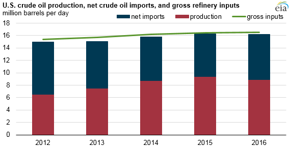 graph of U.S. crude production, net crude imports, and gross refinery inputs, as explained in the article text