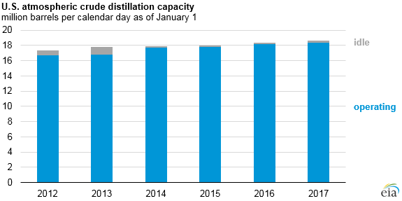 graph of U.S. atmospheric crude distillation capacity, as explained in the article text