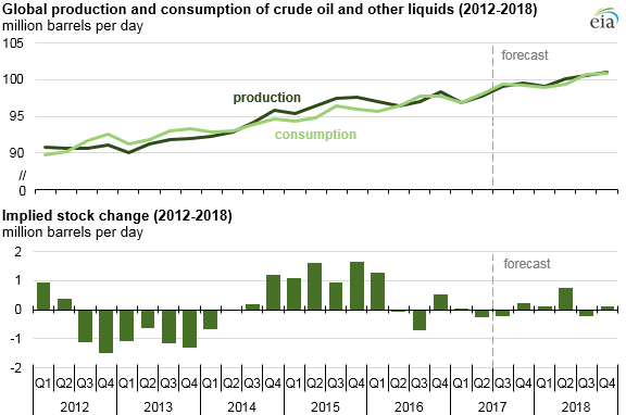 graph of world liquid fuels production and consumption balance, as explained in the article text