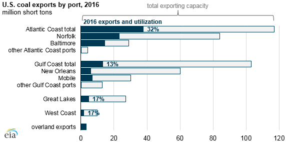 graph of U.S. coal exports by port, as explained in the article text