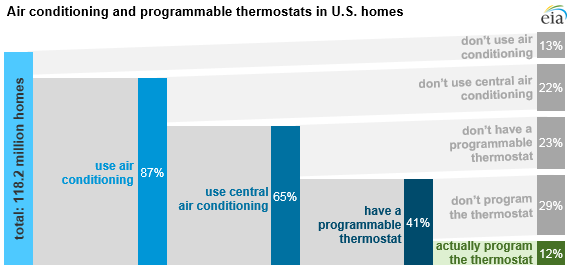 graph of air conditioning and programmable thermostats in U.S. homes, as explained in the article text