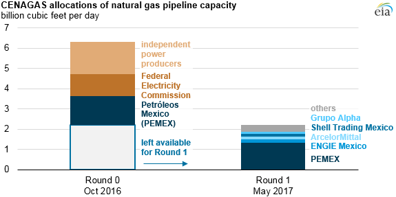 graph of CENAGAS allocations of natural gas pipeline capacity, as explained in the article text