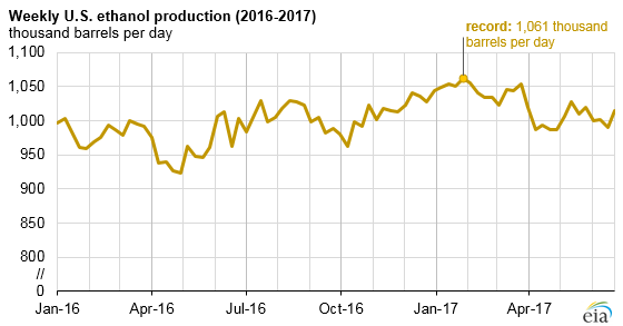 graph of weekly U.S. ethanol production, as explained in the article text