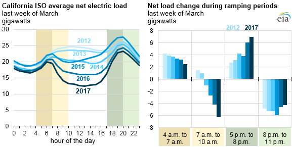 Graph Of Caiso Average Net Electric Load And Change During Ramping Periods As