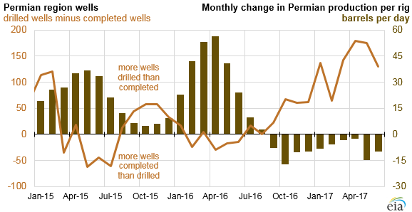 graph of Permian region wells and monthly change in Permian production per rig, as explained in the article text