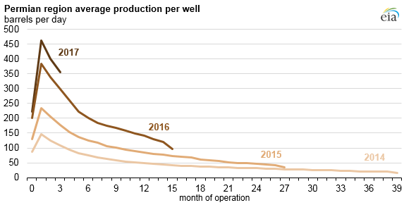 graph of Permian region average production per well, as explained in the article text