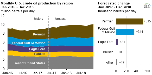 graph of monthly U.S. crude oil production by region and forecasted change, as explained in the article text
