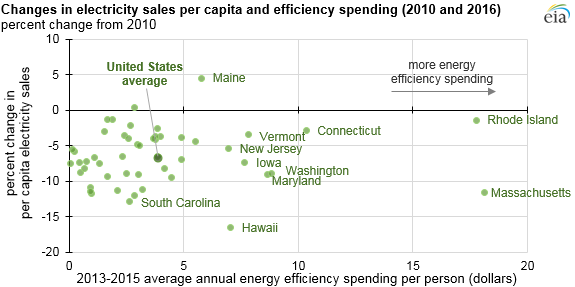 graph of changes in electricity sales per capita, and heating degree days, as explained in the article text