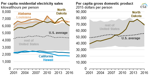 graph of per-capita residential electricity sales and GDP, as explained in the article text