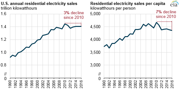 graph of U.S. annual residential electricity sales and sales per capita, as explained in the article text