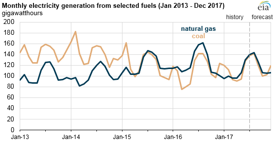 graph of monthly electricity generation from selected fuels, as explained in the article text