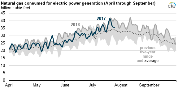 graph of natural gas consumed for electric power generation, as explained in the article text