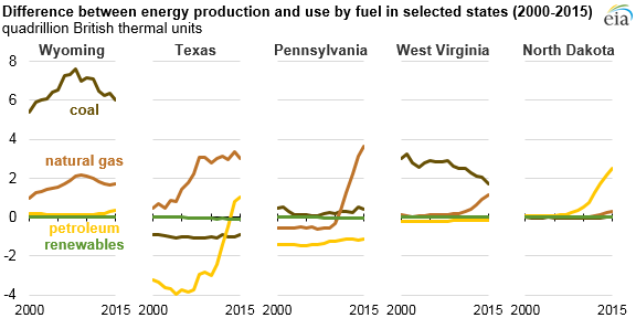 graph of difference between energy production and use by fuel in selected states, as explained in the article text