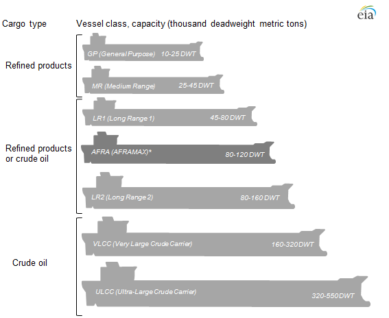 chart of vessel class and capacity, as explained in the article text