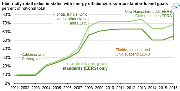 graph of electricity retail sales in states with energy efficiency resource standards and goals, as explained in the article text