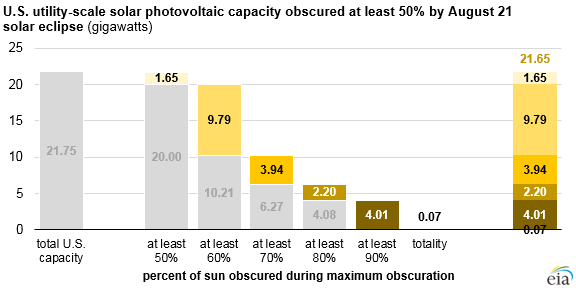 graph of U.S. utility-scale solar PV capacity affected by August 21 solar eclipse, as explained in the article text