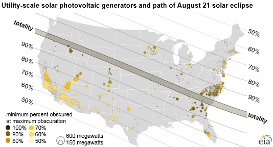 map of utility-scale solar PV generators and the path of August 21 solar eclipse, as explained in the article text