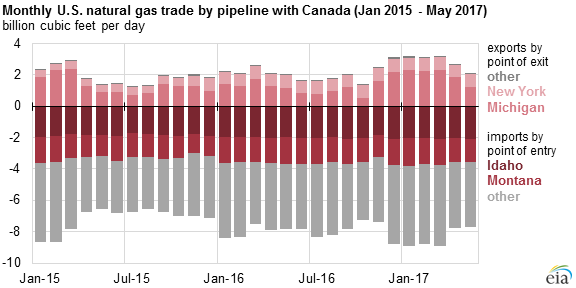graph of monthly U.S. natural gas trade by pipeline with Canada, as explained in the article text