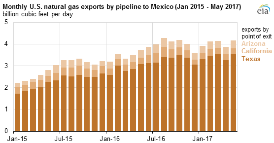 graph of monthly U.S. natural gas exports by pipeline to Mexico, as explained in the article text