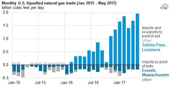 graph of monthly U.S. liquefied natural gas trade, as explained in the article text
