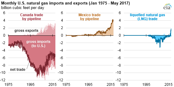 graph of monthly U.S. natural gas imports and exports, as explained in the article text