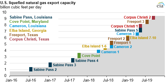 graph of U.S. liquefied natural gas export capacity, as explained in the article text