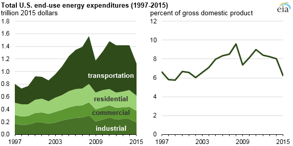 graph of total end-use energy expenditures, as explained in the article text