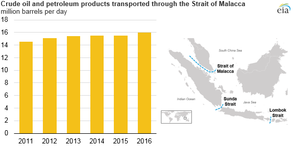 crude oil and petroleum products transported through the Strait of Malacca, as explained in the article text