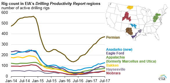 graph of rig count in EIA's Drilling Productivity Report, as explained in the article text