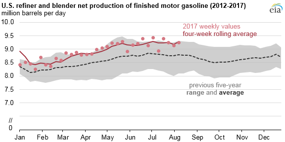 graph of U.S. refiner and blender net production of finished motor gasoline, as explained in the article text