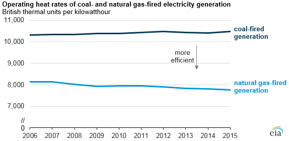 graph of operating heat rates of coal- and natural gas-fired electricity generation, as explained in the article text