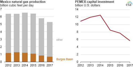 graph of Mexico natural gas production and PEMEX capital investment, as explained in the article text